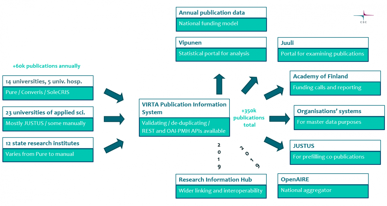VIRTA Publication Information Service metadata flows and integrations to both organizational CRIS systems as well as national and international services.